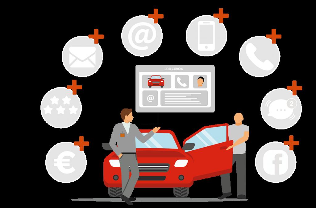 Kundenmanagement für Autohäuser Schaubild