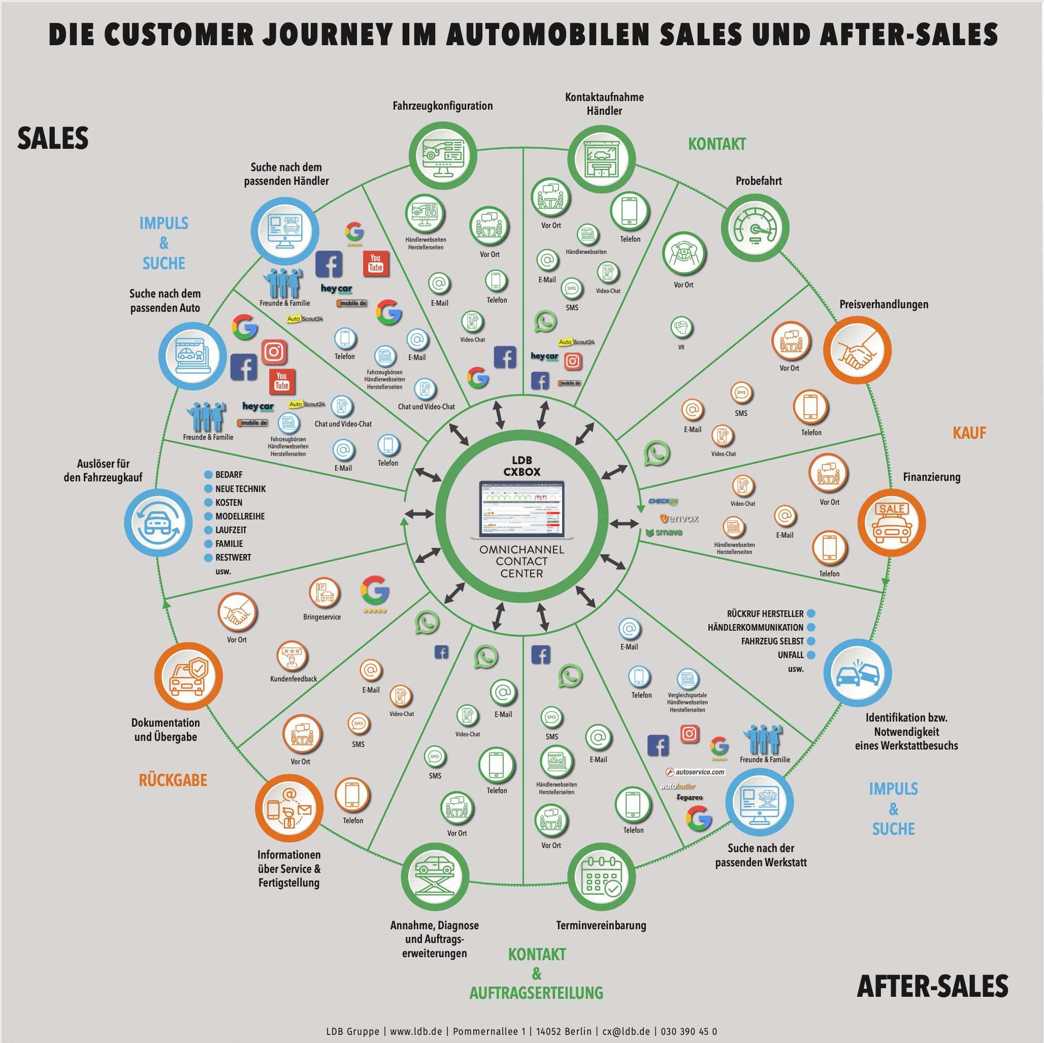 Touchpoints & Kanäle im Sales- und After-Sales-Prozess
